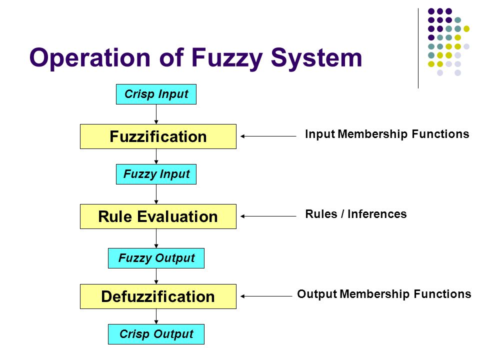 Operation of Fuzzy System Crisp Input Fuzzy Input Fuzzy Output Crisp Output Fuzzification Rule Evaluation Defuzzification Input Membership Functions R