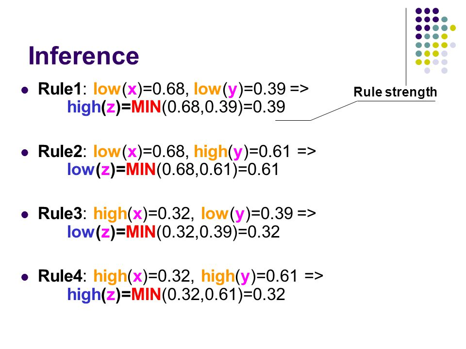 Inference Rule1: low(x)=0.68, low(y)=0.39 => high(z)=MIN(0.68,0.39)=0.39 Rule2: low(x)=0.68, high(y)=0.61 => low(z)=MIN(0.68,0.61)=0.61 Rule3: high(x)