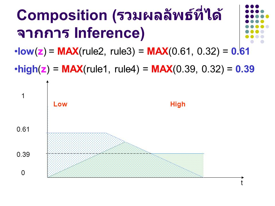 Composition ( รวมผลลัพธ์ที่ได้ จากการ Inference) LowHigh 1 0 t low(z) = MAX(rule2, rule3) = MAX(0.61, 0.32) = 0.61 high(z) = MAX(rule1, rule4) = MAX(0