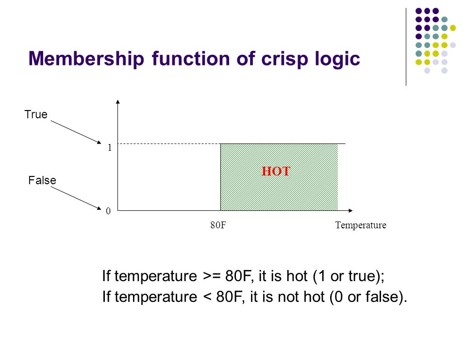 Membership function of crisp logic 80FTemperature HOT 1 If temperature >= 80F, it is hot (1 or true); 0 True False If temperature < 80F, it is not hot