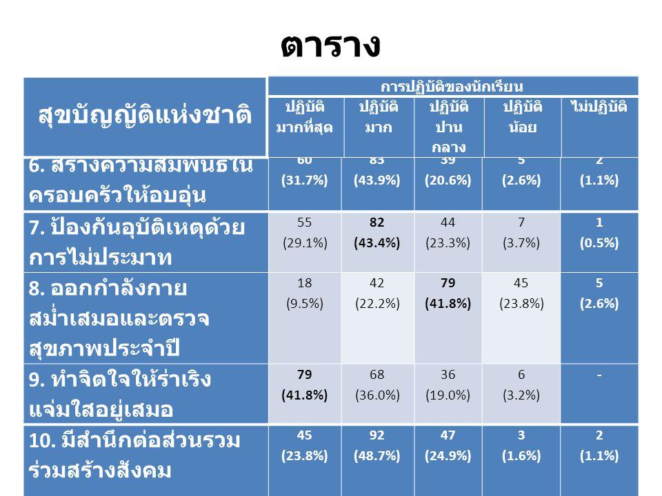 ตาราง 6. สร้างความสัมพันธ์ใน ครอบครัวให้อบอุ่น 60 (31.7%) 83 (43.9%) 39 (20.6%) 5 (2.6%) 2 (1.1%) 7. ป้องกันอุบัติเหตุด้วย การไม่ประมาท 55 (29.1%) 82