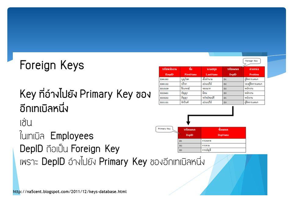  จากรูป ถามถึง Foreign key ของใบจัดสินค้า หากใคร เลือกตอบ ในวงกลมสีเขียว ได้คะแนน นอกนั้น หักคะแนน ส่วนเลขที่ใบ 0000169 นั้น ถือเป็น Primary Key ของใบ จัดสินค้านั่นเอง