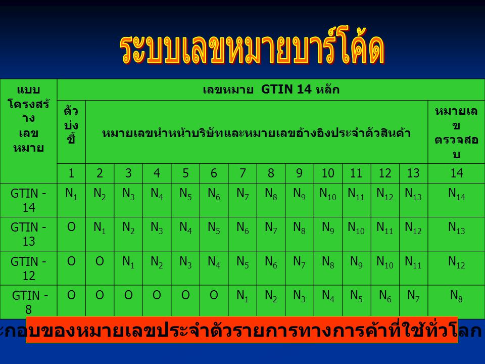 แบบ โครงสร้ าง เลข หมาย เลขหมาย GTIN 14 หลัก ตัว บ่ง ชี้ หมายเลขนำหน้าบริษัทและหมายเลขอ้างอิงประจำตัวสินค้า หมายเล ข ตรวจสอ บ 1234567891011121314 GTIN - 14 N1N1 N2N2 N3N3 N4N4 N5N5 N6N6 N7N7 N8N8 N9N9 N 10 N 11 N 12 N 13 N 14 GTIN - 13 ON1N1 N2N2 N3N3 N4N4 N5N5 N6N6 N7N7 N8N8 N9N9 N 10 N 11 N 12 N 13 GTIN - 12 OON1N1 N2N2 N3N3 N4N4 N5N5 N6N6 N7N7 N8N8 N9N9 N 10 N 11 N 12 GTIN - 8 OOOOOON1N1 N2N2 N3N3 N4N4 N5N5 N6N6 N7N7 N8N8 องค์ประกอบของหมายเลขประจำตัวรายการทางการค้าที่ใช้ทั่วโลก ( GTIN )