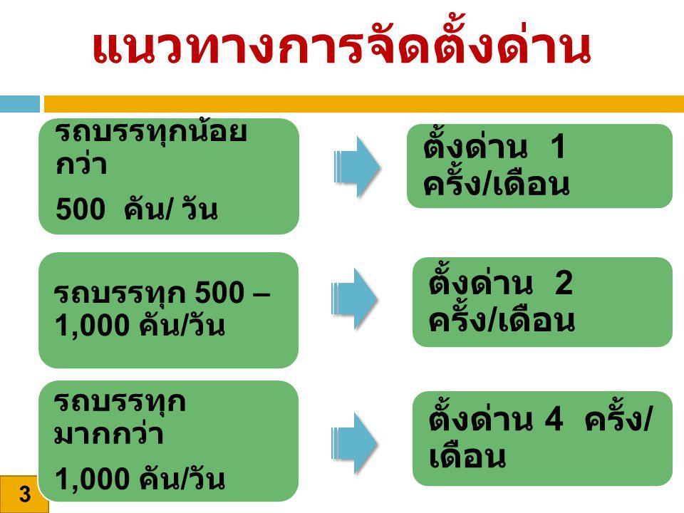 3 แนวทางการจัดตั้งด่าน ตั้งด่าน 4 ครั้ง / เดือน ตั้งด่าน 2 ครั้ง / เดือน ตั้งด่าน 1 ครั้ง / เดือน รถบรรทุก มากกว่า 1,000 คัน / วัน รถบรรทุก 500 – 1,00