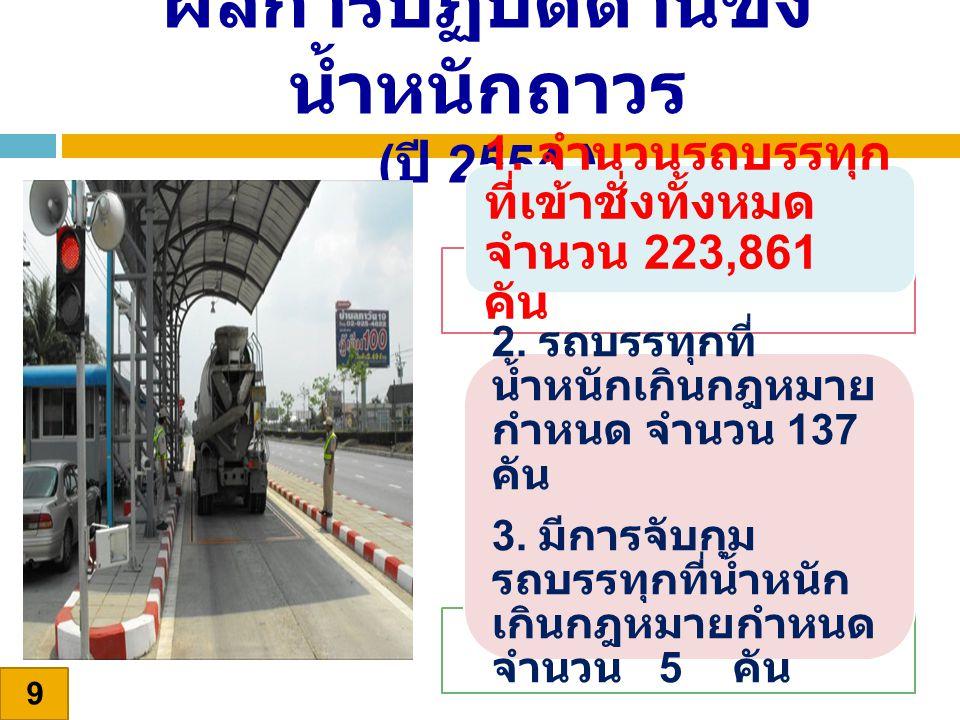 9 ผลการปฏิบัติด่านชั่ง น้ำหนักถาวร ( ปี 2554 ) 1. จำนวนรถบรรทุก ที่เข้าชั่งทั้งหมด จำนวน 223,861 คัน 2. รถบรรทุกที่ น้ำหนักเกินกฎหมาย กำหนด จำนวน 137