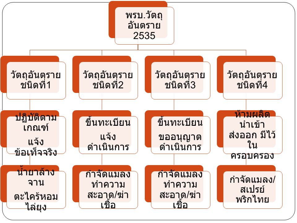 พรบ. วัตถุ อันตราย 2535 วัตถุอันตราย ชนิดที่ 1 ปฏิบัติตาม เกณฑ์ แจ้ง ข้อเท็จจริง น้ำยาล้าง จาน ตะไคร้หอม ไล่ยุง วัตถุอันตราย ชนิดที่ 2 ขึ้นทะเบียน แจ้