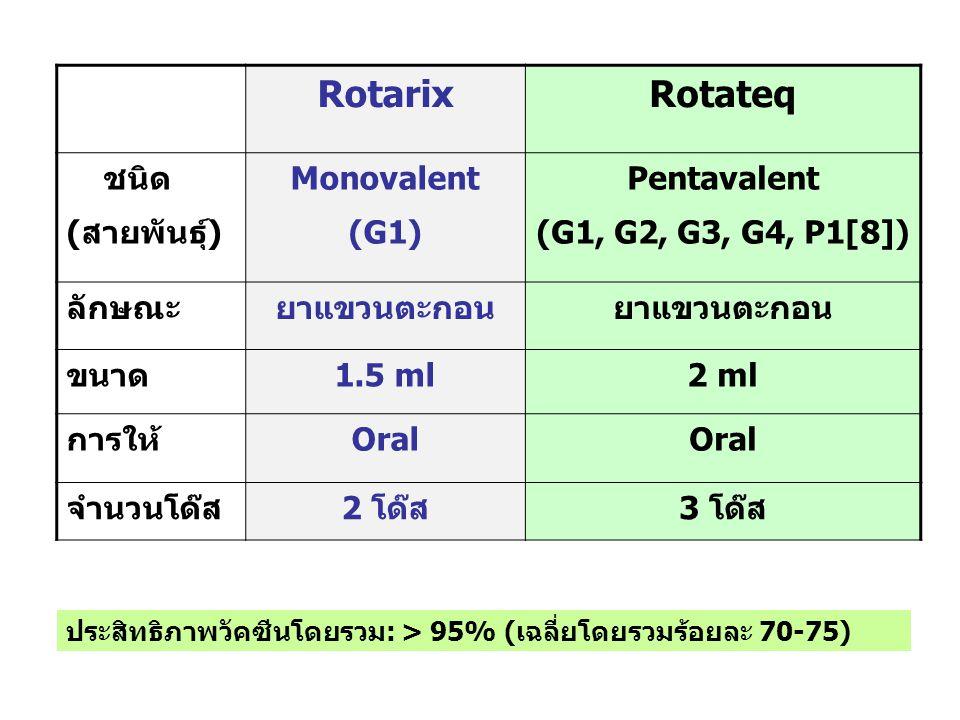 RotarixRotateq ชนิด (สายพันธุ์) Monovalent (G1) Pentavalent (G1, G2, G3, G4, P1[8]) ลักษณะยาแขวนตะกอน ขนาด1.5 ml2 ml การให้Oral จำนวนโด๊ส2 โด๊ส3 โด๊ส