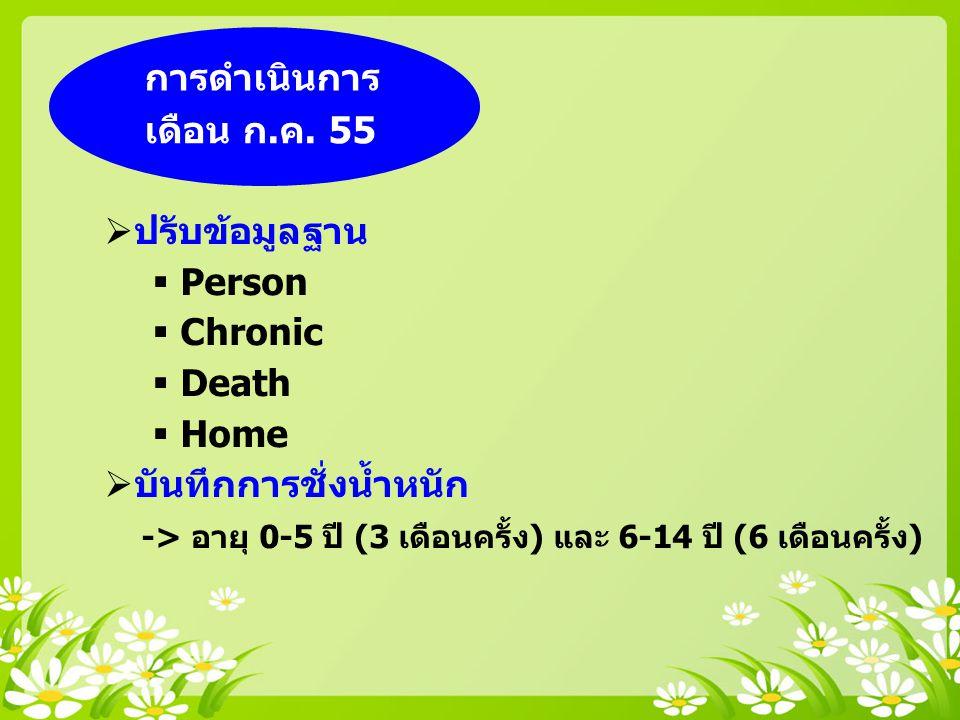 การดำเนินการ เดือน ก.ค. 55  ปรับข้อมูลฐาน  Person  Chronic  Death  Home  บันทึกการชั่งน้ำหนัก -> อายุ 0-5 ปี (3 เดือนครั้ง) และ 6-14 ปี (6 เดือน
