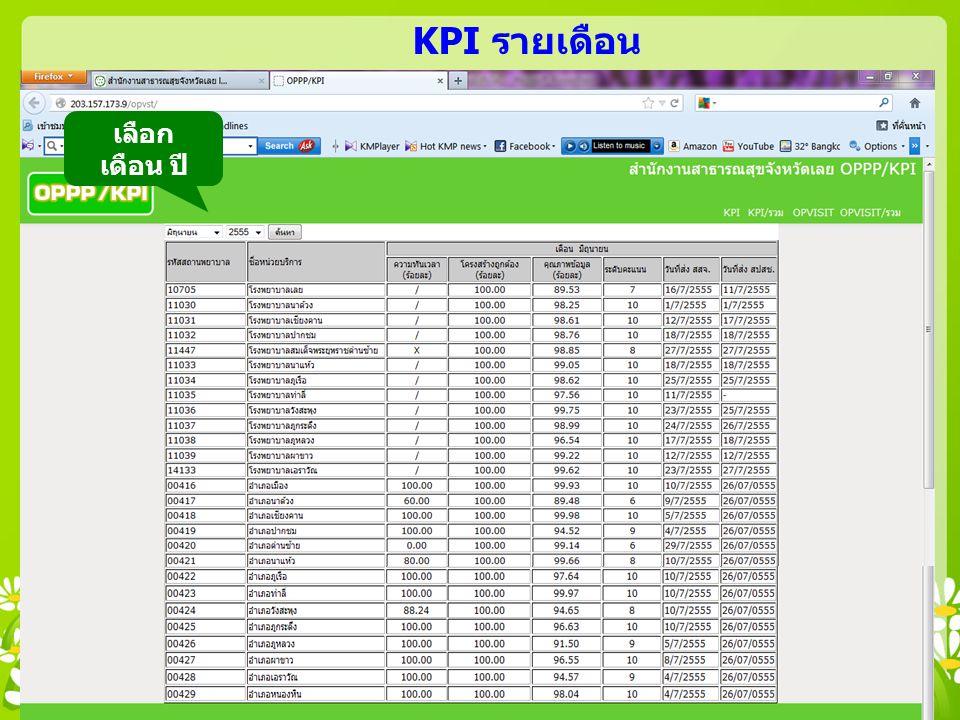 เลือก เดือน ปี KPI รายเดือน