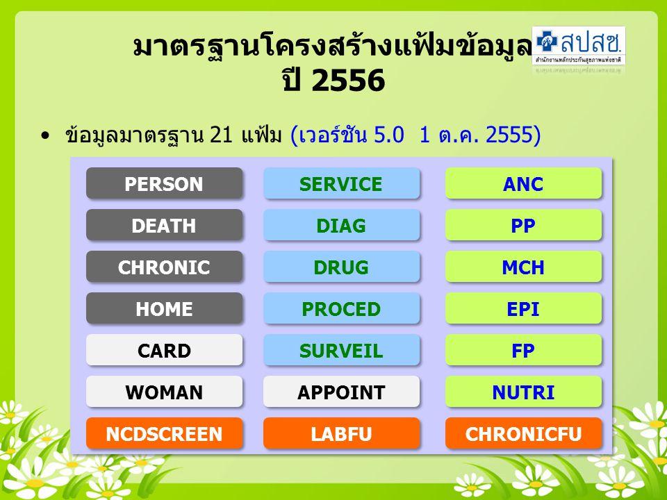มาตรฐานโครงสร้างแฟ้มข้อมูล ปี 2556 ข้อมูลมาตรฐาน 21 แฟ้ม (เวอร์ชัน 5.0 1 ต.ค. 2555) PROCED PERSON DEATH CHRONIC HOME CARD NCDSCREEN WOMAN SURVEIL SERV
