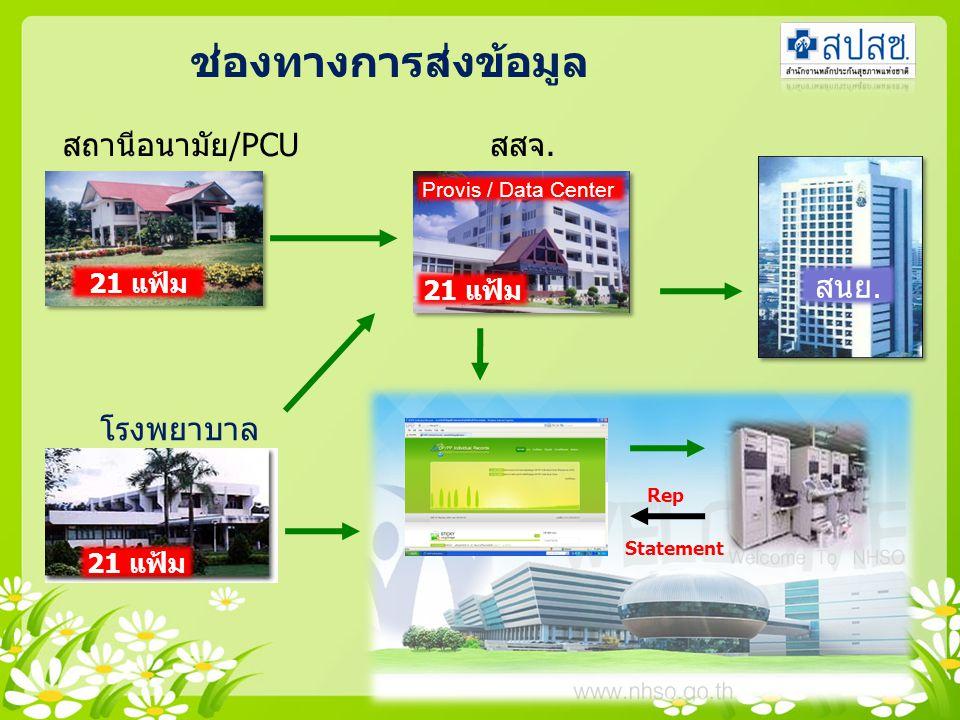 สถานีอนามัย/PCU โรงพยาบาล ช่องทางการส่งข้อมูล 21 แฟ้ม สสจ.