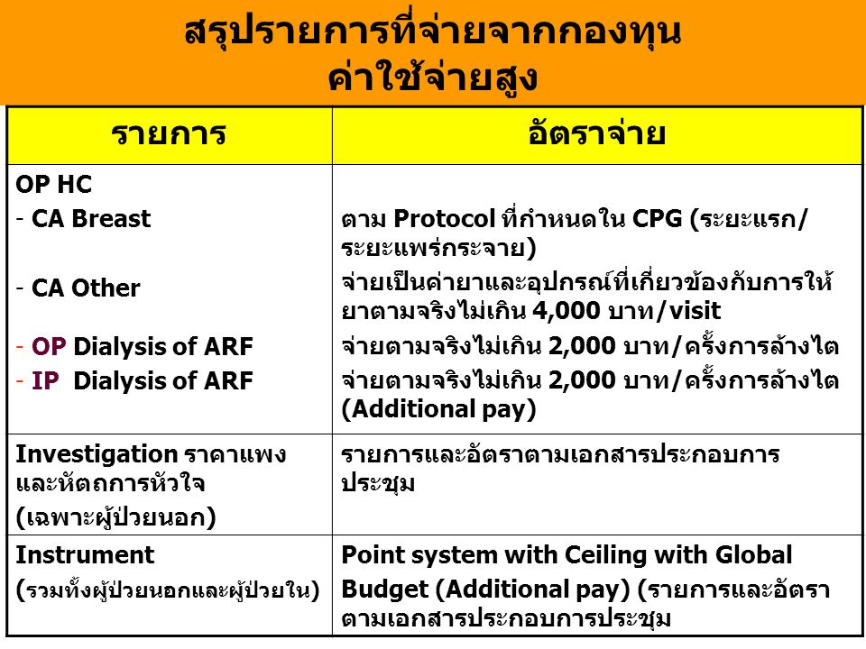 สรุปรายการที่จ่ายจากกองทุน ค่าใช้จ่ายสูง รายการอัตราจ่าย OP HC - CA Breast - CA Other - OP Dialysis of ARF - IP Dialysis of ARF ตาม Protocol ที่กำหนดใน CPG (ระยะแรก/ ระยะแพร่กระจาย) จ่ายเป็นค่ายาและอุปกรณ์ที่เกี่ยวข้องกับการให้ ยาตามจริงไม่เกิน 4,000 บาท/visit จ่ายตามจริงไม่เกิน 2,000 บาท/ครั้งการล้างไต จ่ายตามจริงไม่เกิน 2,000 บาท/ครั้งการล้างไต (Additional pay) Investigation ราคาแพง และหัตถการหัวใจ (เฉพาะผู้ป่วยนอก) รายการและอัตราตามเอกสารประกอบการ ประชุม Instrument ( รวมทั้งผู้ป่วยนอกและผู้ป่วยใน) Point system with Ceiling with Global Budget (Additional pay) (รายการและอัตรา ตามเอกสารประกอบการประชุม