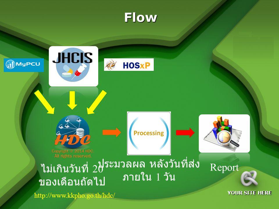 LOGO YOUR SITE HERE Flow ประมวลผล หลังวันที่ส่ง ภายใน 1 วัน ไม่เกินวันที่ 20 ของเดือนถัดไป Report http://www.kkpho.go.th/hdc/