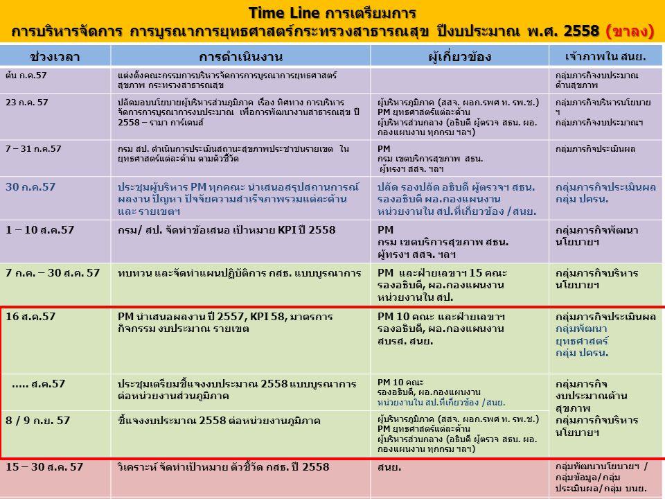 Time Line การเตรียมการ การบริหารจัดการ การบูรณาการยุทธศาสตร์กระทรวงสาธารณสุข ปีงบประมาณ พ.ศ. 2558 (ขาลง) ช่วงเวลาการดำเนินงานผู้เกี่ยวข้อง เจ้าภาพใน ส