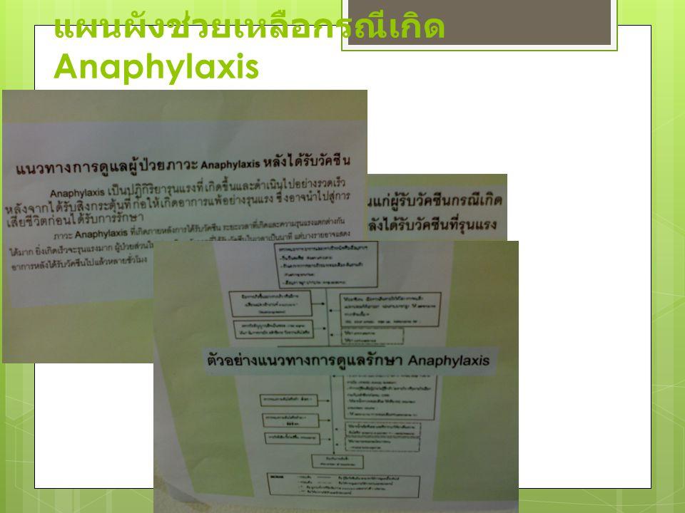 แผนผังช่วยเหลือกรณีเกิด Anaphylaxis