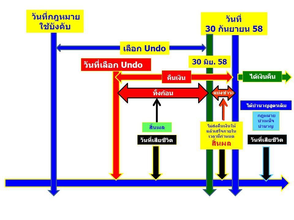 วันที่กฎหมาย ใช้บังคับ วันที่เลือก Undo วันที่เสียชีวิต เลือก Undo สิ้นผล กฎหมาย บำเหน็จ บำนาญ ได้บำนาญสูตรเดิม วันที่ 30 กันยายน 58 30 มิย. 58 ทั้งก้