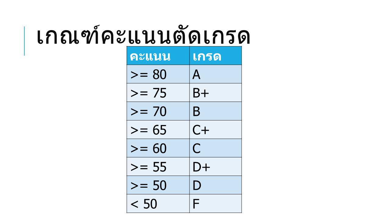 เกณฑ์คะแนนตัดเกรด คะแนนเกรด >= 80A >= 75B+ >= 70B >= 65C+ >= 60C >= 55D+ >= 50D < 50F