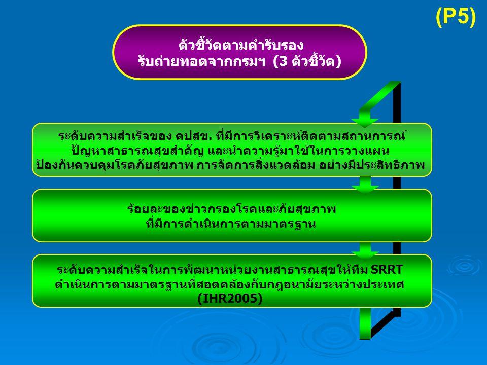 ตัวชี้วัดตามคำรับรอง รับถ่ายทอดจากกรมฯ (3 ตัวชี้วัด) ระดับความสำเร็จของ คปสข.