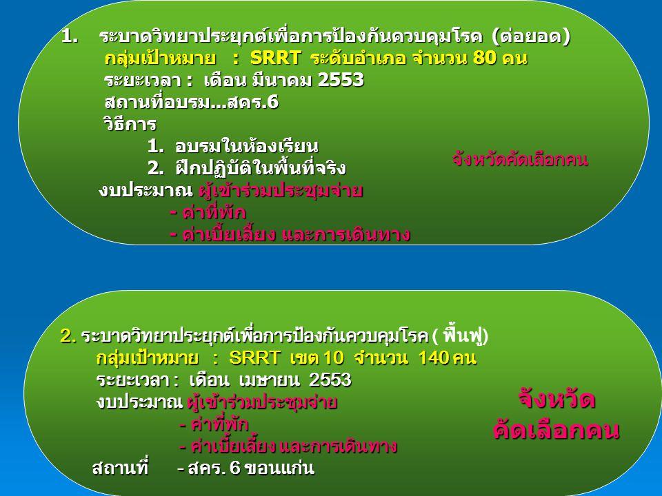 1.ระบาดวิทยาประยุกต์เพื่อการป้องกันควบคุมโรค (ต่อยอด) กลุ่มเป้าหมาย : SRRT ระดับอำเภอ จำนวน 80 คน กลุ่มเป้าหมาย : SRRT ระดับอำเภอ จำนวน 80 คน ระยะเวลา : เดือน มีนาคม 2553 ระยะเวลา : เดือน มีนาคม 2553 สถานที่อบรม...สคร.6 สถานที่อบรม...สคร.6 วิธีการ วิธีการ 1.