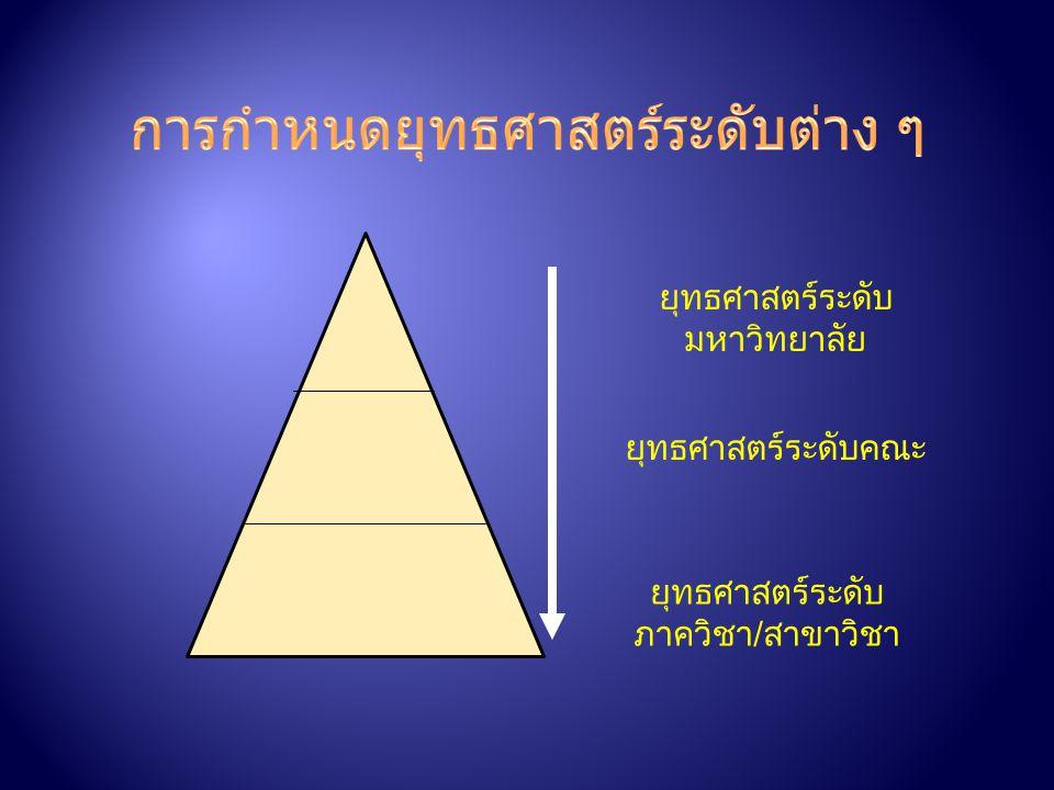 1. ต้องมีการวิเคราะห์การเปลี่ยนแปลงของสภาพแวดล้อม ภายนอกทุกด้าน 2. ต้องมีการวิเคราะห์การเปลี่ยนแปลงของสภาพแวดล้อม ภายในขององค์การ 3. การวางแผนจะต้องมี