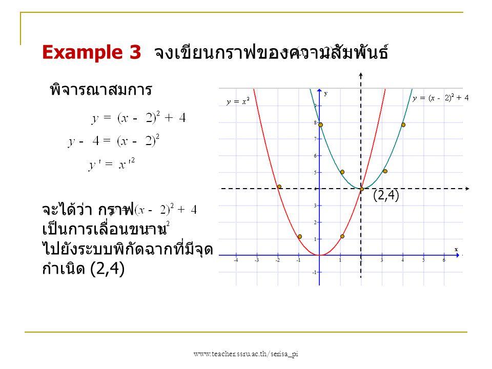 www.teacher.ssru.ac.th/serisa_pi Example 3 จงเขียนกราฟของความสัมพันธ์ (2,4) จะได้ว่า กราฟ เป็นการเลื่อนขนาน ไปยังระบบพิกัดฉากที่มีจุด กำเนิด (2,4) พิจ