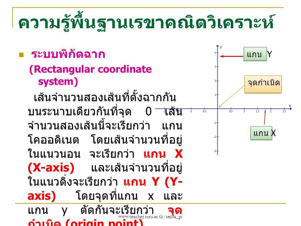 www.teacher.ssru.ac.th/serisa_pi ความรู้พื้นฐานเรขาคณิตวิเคราะห์ ระบบพิกัดฉาก (Rectangular coordinate system) เส้นจำนวนสองเส้นที่ตั้งฉากกัน บนระนาบเดี