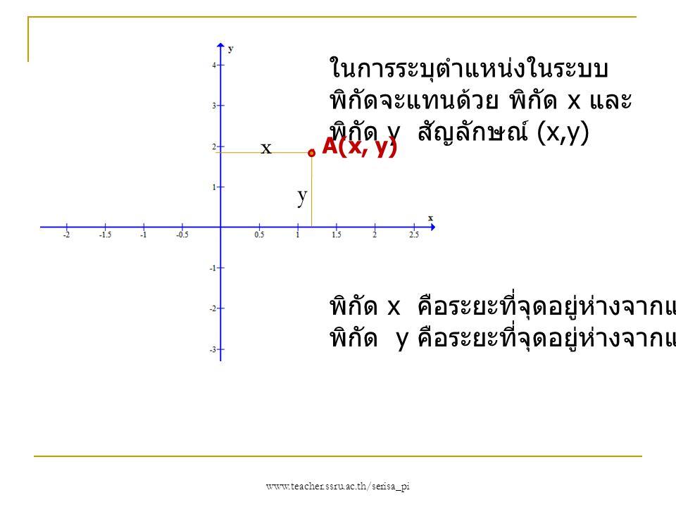 www.teacher.ssru.ac.th/serisa_pi ในการระบุตำแหน่งในระบบ พิกัดจะแทนด้วย พิกัด x และ พิกัด y สัญลักษณ์ (x,y) พิกัด x คือระยะที่จุดอยู่ห่างจากแกน y พิกัด