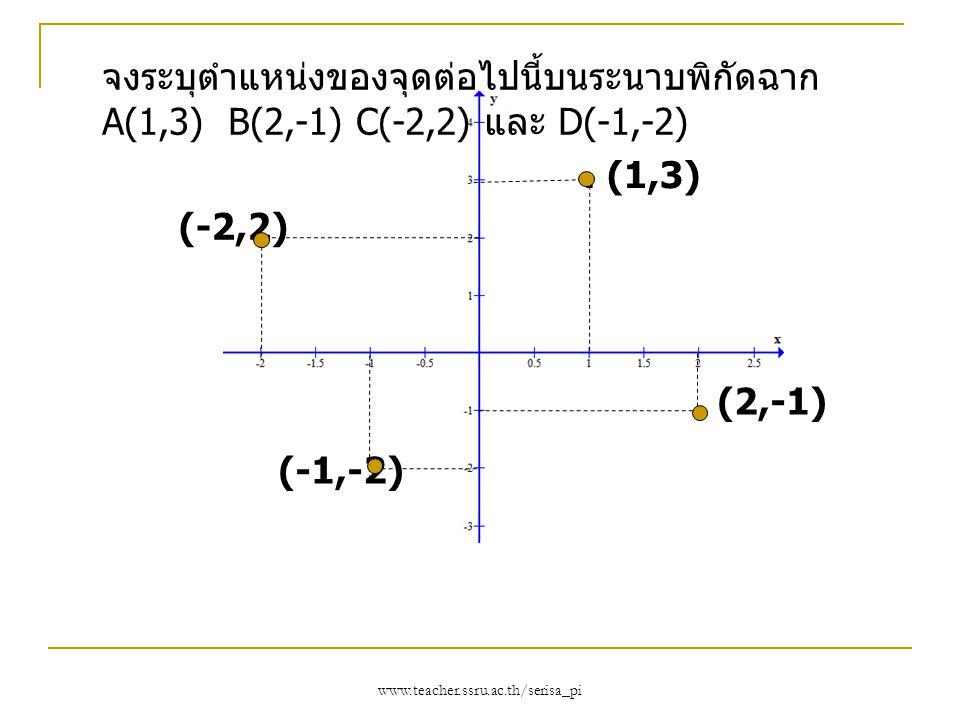 www.teacher.ssru.ac.th/serisa_pi. (1,3) (-2,2). (2,-1) (-1,-2) จงระบุตำแหน่งของจุดต่อไปนี้บนระนาบพิกัดฉาก A(1,3) B(2,-1) C(-2,2) และ D(-1,-2)