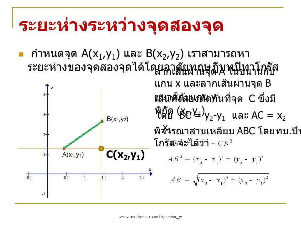www.teacher.ssru.ac.th/serisa_pi ระยะห่างระหว่างจุดสองจุด กำหนดจุด A(x 1,y 1 ) และ B(x 2,y 2 ) เราสามารถหา ระยะห่างของจุดสองจุดได้โดยอาศัยทฤษฏีบทปิทาโ