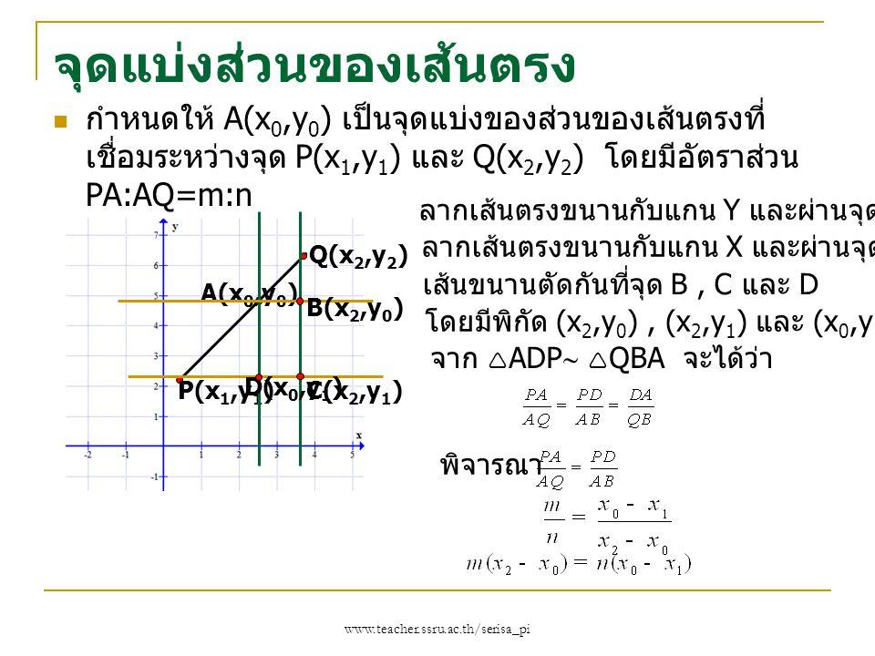 www.teacher.ssru.ac.th/serisa_pi จุดแบ่งส่วนของเส้นตรง กำหนดให้ A(x 0,y 0 ) เป็นจุดแบ่งของส่วนของเส้นตรงที่ เชื่อมระหว่างจุด P(x 1,y 1 ) และ Q(x 2,y 2