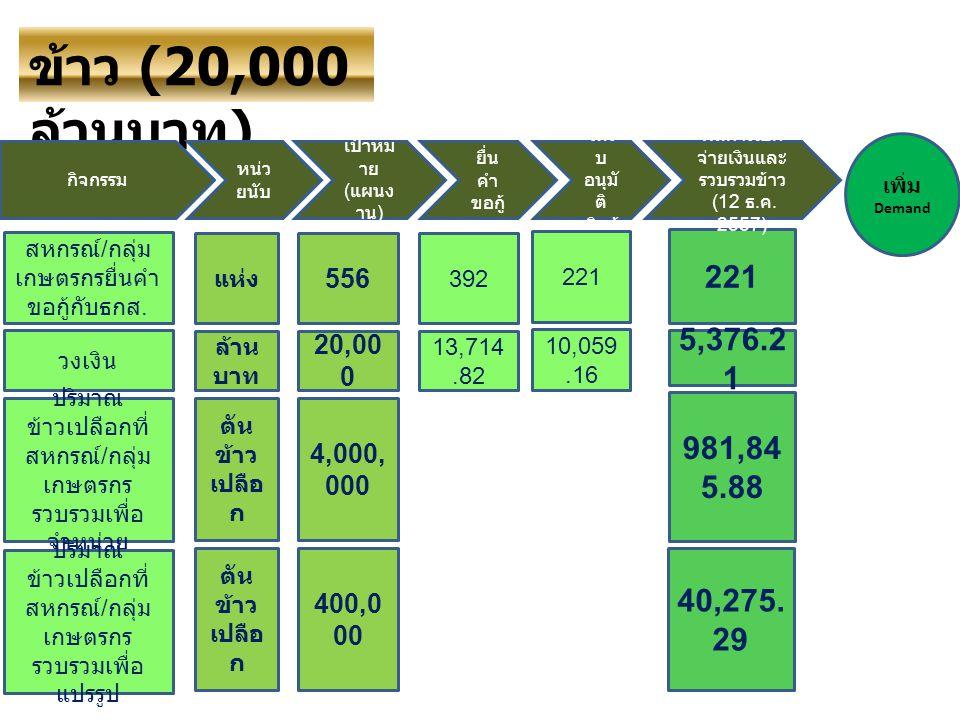 ข้าว (20,000 ล้านบาท ) กิจกรรม หน่ว ยนับ เพิ่ม Demand 221 5,376.2 1 เป้าหม าย ( แผนง าน ) ยื่น คำ ขอกู้ ได้รั บ อนุมั ติ เงินกู้ 981,84 5.88 221 ผลการเบิก จ่ายเงินและ รวบรวมข้าว (12 ธ.
