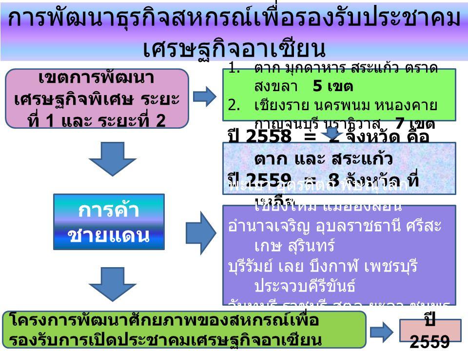 การพัฒนาธุรกิจสหกรณ์เพื่อรองรับประชาคม เศรษฐกิจอาเซียน เขตการพัฒนา เศรษฐกิจพิเศษ ระยะ ที่ 1 และ ระยะที่ 2 1. ตาก มุกดาหาร สระแก้ว ตราด สงขลา 5 เขต 2.