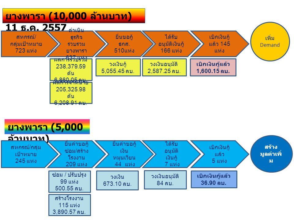 ยางพารา (10,000 ล้านบาท ) 11 ธ. ค. 2557 สหกรณ์ / กลุ่มเป้าหมาย 723 แห่ง ดำเนิน ธุรกิจ รวบรวม ยางพารา 637 แห่ง เพิ่ม Demand ผลการรวบรวม 238,379.59 ตัน