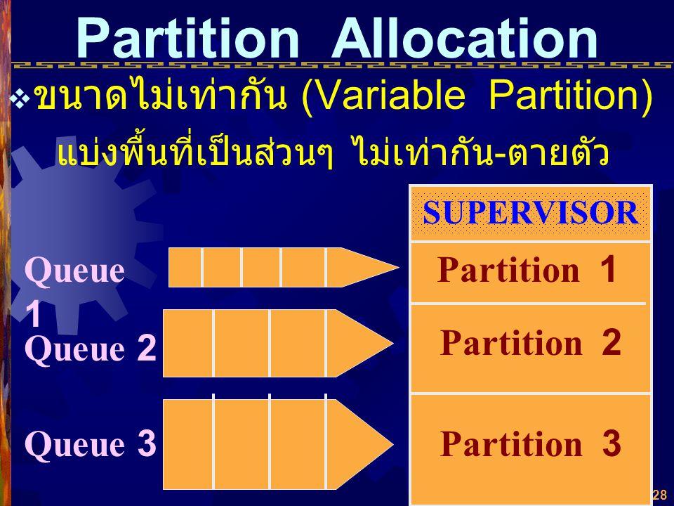 27  ขนาดคงที่เท่ากัน (Fixed Partition) แบ่งพื้นที่เป็นส่วนๆ เท่ากันตายตัว SUPERVISOR Partition 1 Partition 2 Partition 3 Process Queue Partition Allo