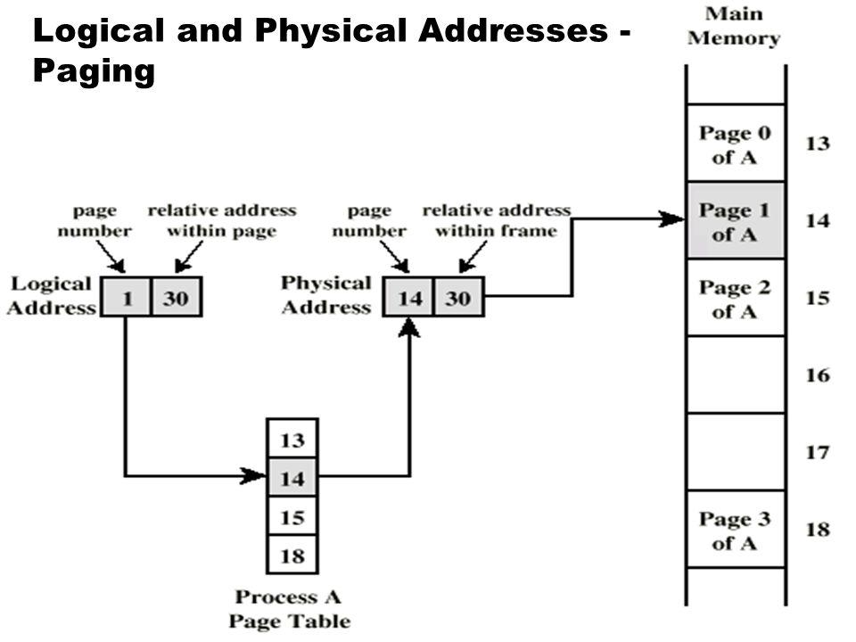 33  เพจ (Paging) แบ่งโปรแกรมและ Memory เป็นส่วนๆที่ เท่ากัน SUPERVISOR Page 1 Page 3 Page 4 Page 2 Used by Other Page Table Program Address Space Pag