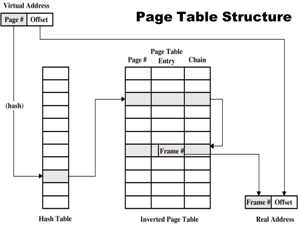 35 Paged Allocation Page Size ที่เหมาะสมเพื่อลด Ext. Fragmentation Internal Fragmentation (Page-Breakage) ปัญหา เสียเวลาทำ Address Transformation