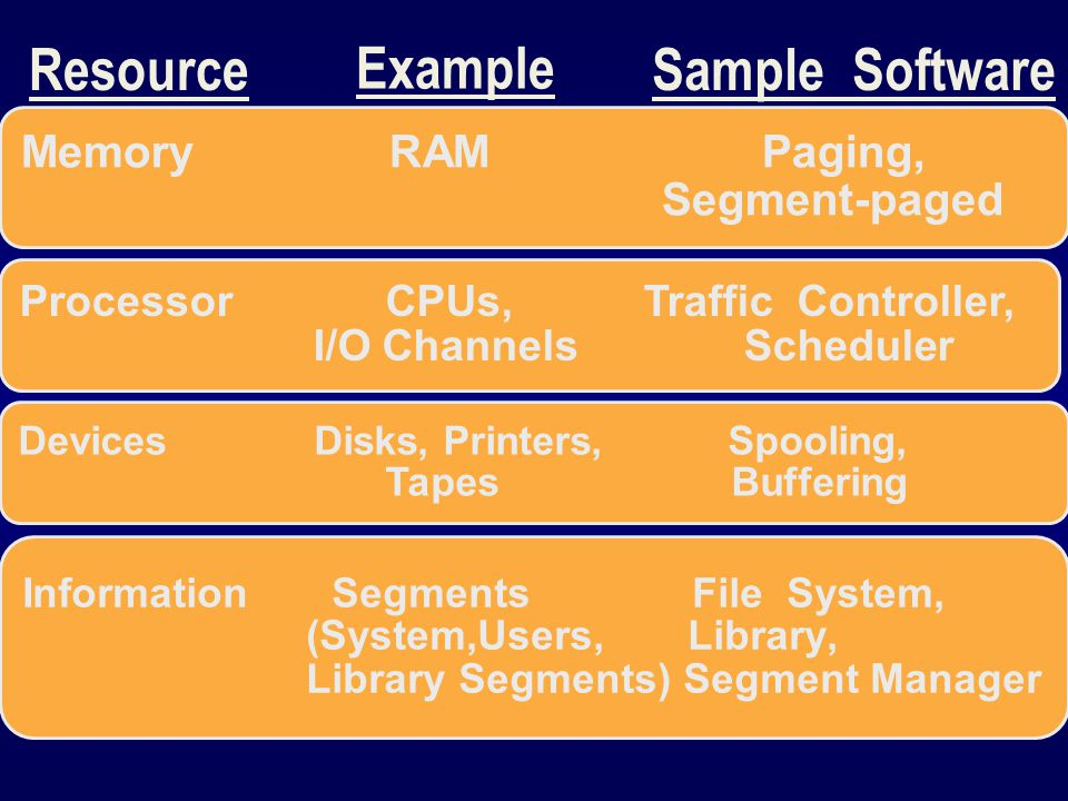 Resource Example Sample Software Memory RAM Paging, Segment-paged Processor CPUs, Traffic Controller, I/O Channels Scheduler Devices Disks, Printers, Spooling, Tapes Buffering Information Segments File System, (System,Users, Library, Library Segments) Segment Manager