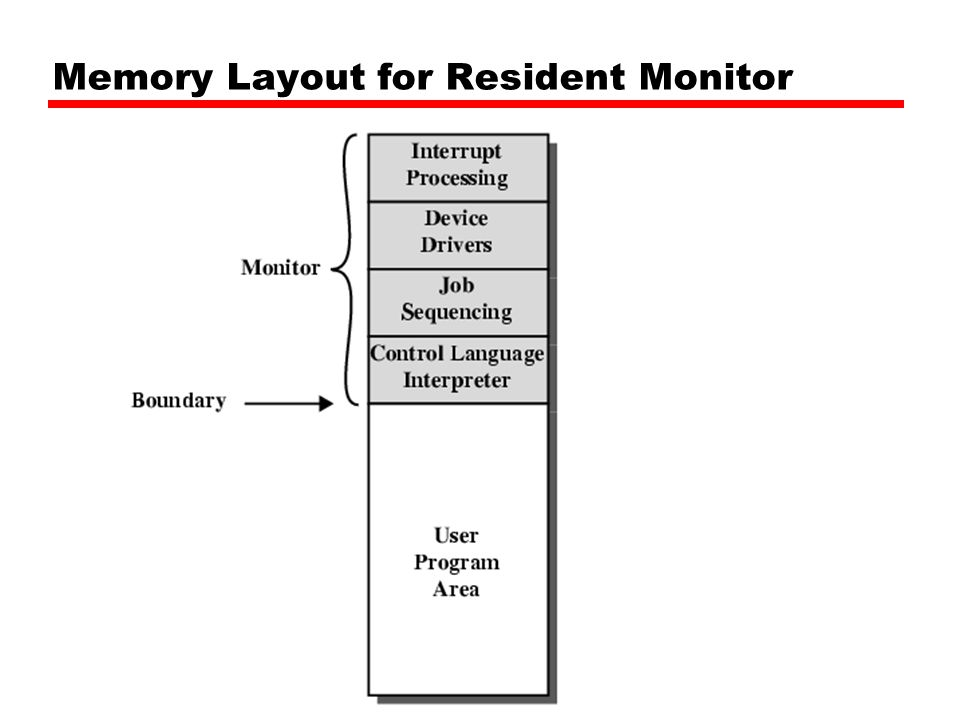 Simple Batch Systems Resident Monitor program Users submit jobs to operator Operator batches jobs Monitor controls sequence of events to process batch