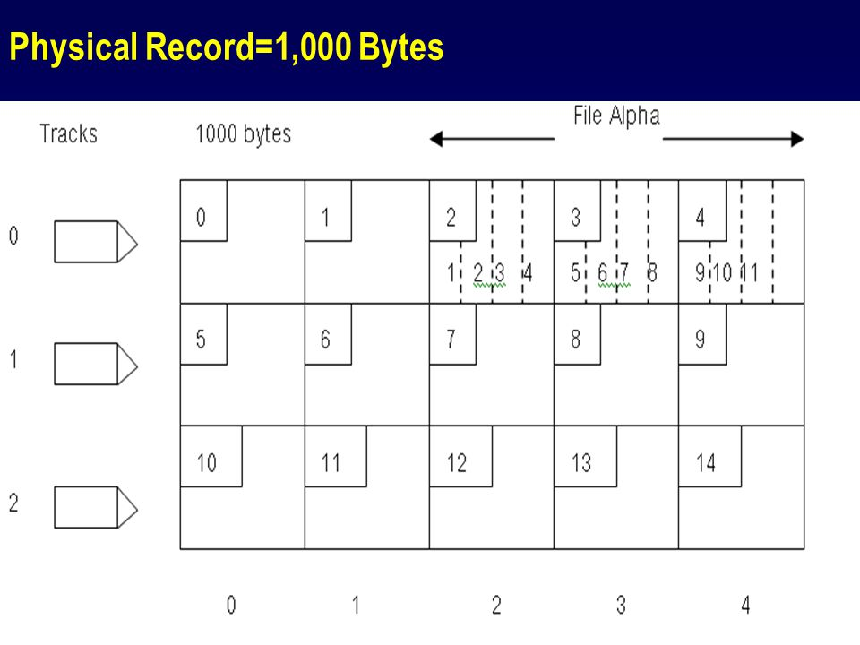 85 File Directory  VTOC (Volume Table of Content) จะเป็นตัวช่วยบอกตำแหน่ง ของไฟล์ ขนาดของไฟล์และ ชื่อของไฟล์ที่ต้องการนั้น ๆ
