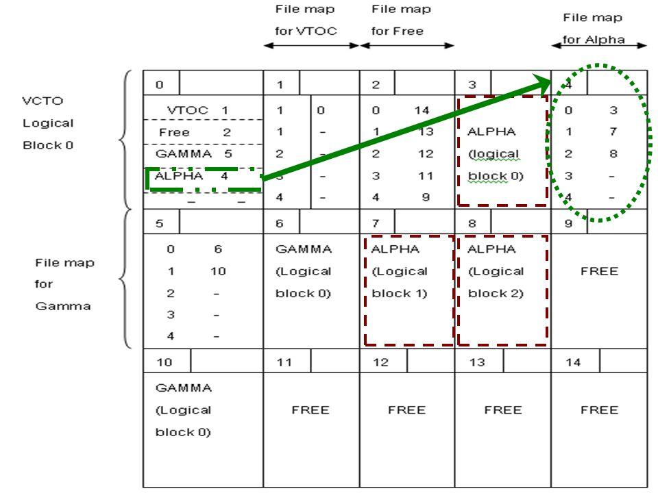 87 ตัวอย่าง VTOC ไฟล์ ALPHA มีขนาดความยาวข้อมูล 2,750 Bytes โดยมีแต่ละระเบียนข้อมูล (Logical Record) ขนาด 250 ไบต์
