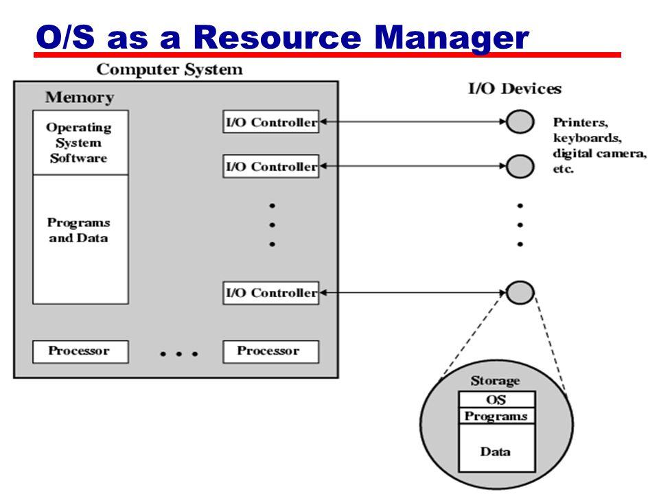 Operating System Services การสร้างโปรแกรม การประมวลผลโปรแกรม การเข้าถึงข้อมูลบนอุปกรณ์ต่างๆ การควบคุมการเข้าถึงข้อมูลในไฟล์ การเข้าถึงระบบ การติดตามแล