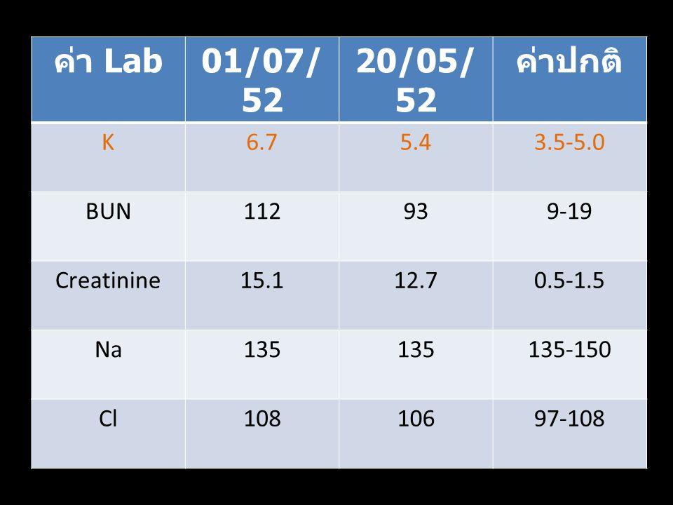 ค่า Lab 01/07/ 52 20/05/ 52 ค่าปกติ K6.75.43.5-5.0 BUN112939-19 Creatinine15.112.70.5-1.5 Na135 135-150 Cl10810697-108