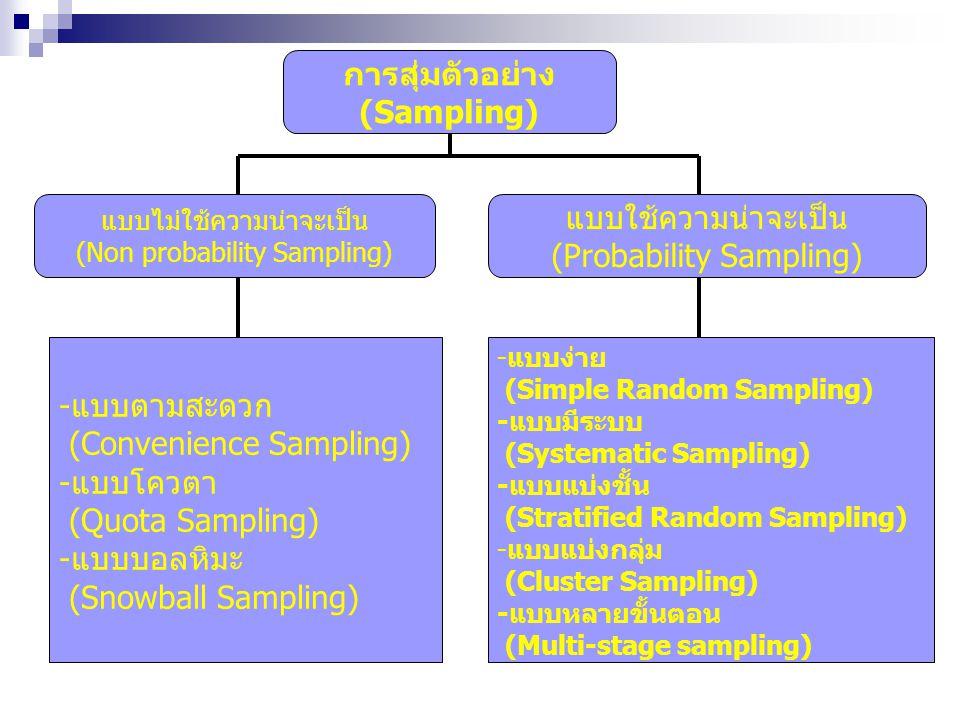 การสุ่มตัวอย่าง (Sampling) แบบไม่ใช้ความน่าจะเป็น (Non probability Sampling) แบบใช้ความน่าจะเป็น (Probability Sampling) -แบบตามสะดวก (Convenience Samp