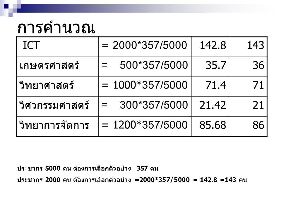 การคำนวณ ICT= 2000*357/5000 142.8 143 เกษตรศาสตร์ = 500*357/5000 35.7 36 วิทยาศาสตร์= 1000* 357/5000 71.4 71 วิศวกรรมศาสตร์ = 300*357/5000 21.42 21 วิ
