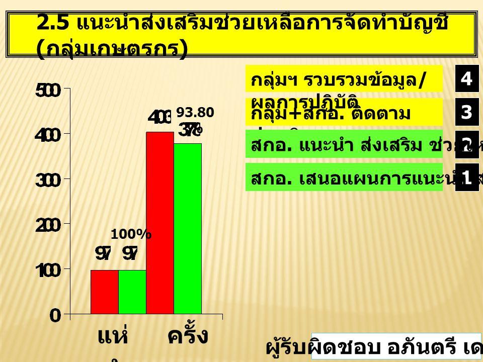 2.5 แนะนำส่งเสริมช่วยเหลือการจัดทำบัญชี ( กลุ่มเกษตรกร ) แห่ ง ครั้ง 100% 93.80 % กลุ่ม + สกอ.