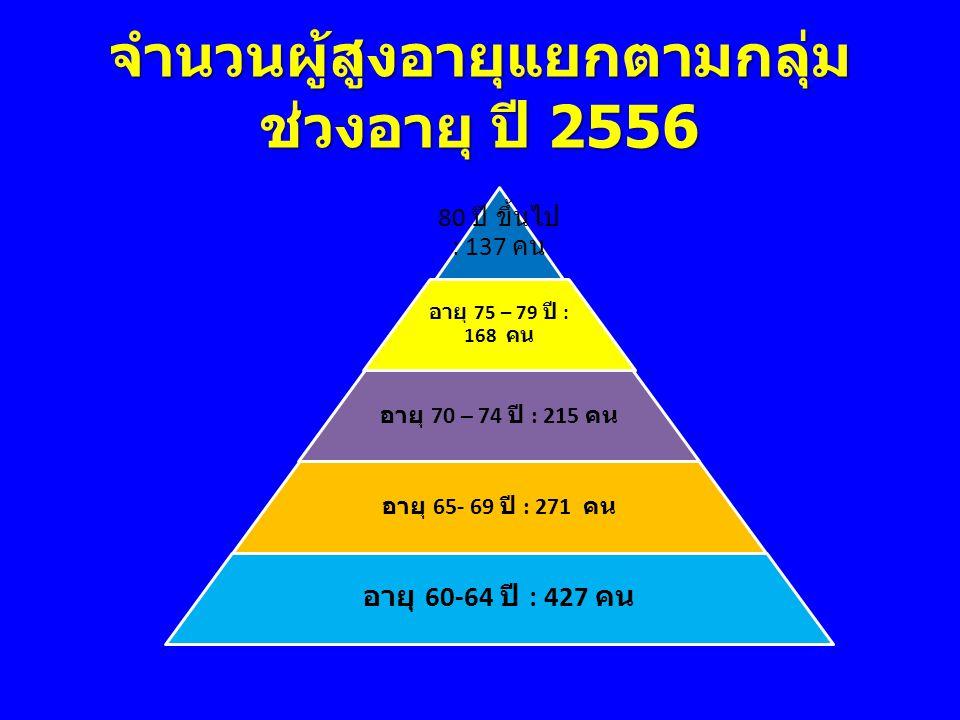 กราฟแสดงจำนวนผู้สูงอายุ ADL ระดับ 1,2,3 เปรียบเทียบปี 2554-2556