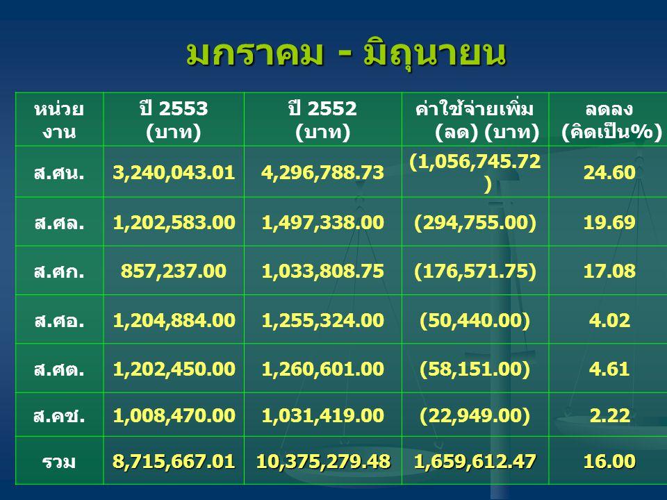 หน่วย งาน ปี 2553 (บาท) ปี 2552 (บาท) ค่าใช้จ่ายเพิ่ม (ลด) (บาท) ลดลง (คิดเป็น%) ส.ศน. 3,240,043.014,296,788.73 (1,056,745.72 ) 24.60 ส.ศล. 1,202,583.