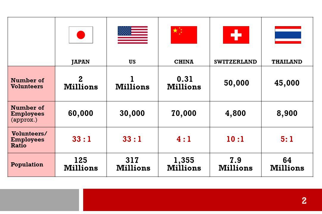 3 มูลค่างานอาสาสมัครที่เกิดขึ้นในประเทศไทยมีมูลค่าทางเศรษฐกิจ เท่ากับ 77,049 ล้านบาท หรือคิดเป็นร้อยละ 0.83 ของ GDP * *ที่มา: การสำรวจองค์การเอกชนที่ไม่แสวงหากำไร พ.ศ.
