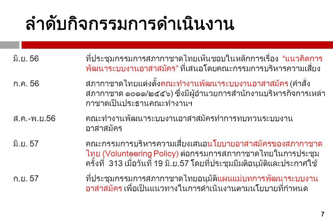8 เนื้อหา 1) นโยบายอาสาสมัครสภากาชาดไทย (TRC Volunteer Policy) 2) แผนแม่บทการพัฒนาระบบงานอาสาสมัคร (TRC Volunteer System Development Master Plan)
