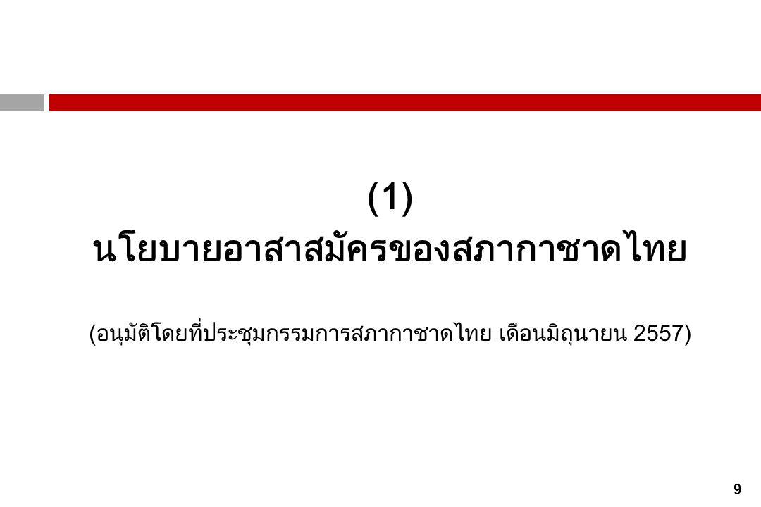 20 พันธกิจ ของระบบงานอาสาสมัคร สภากาชาดไทย ระบบงานอาสาสมัครของสภากาชาดไทยมีพันธกิจดังนี้  จัดการอาสาสมัครแบบบูรณาการตามหลักการกาชาด ดำเนินงานด้วย อาสาสมัครทุกประเภท ทุกวัย ทุกพื้นที่ ทุกเชื้อชาติ และทุกฐานะทาง สังคมให้เป็นกำลังสำคัญในการขับเคลื่อนพันธกิจของสภากาชาดไทย  เป็นเครือข่ายระดับชาติเพื่อปลุกระดมจิตวิญญาณอาสาสมัครให้เกิดขึ้น ในสังคมไทยในวงกว้างอย่างยั่งยืน
